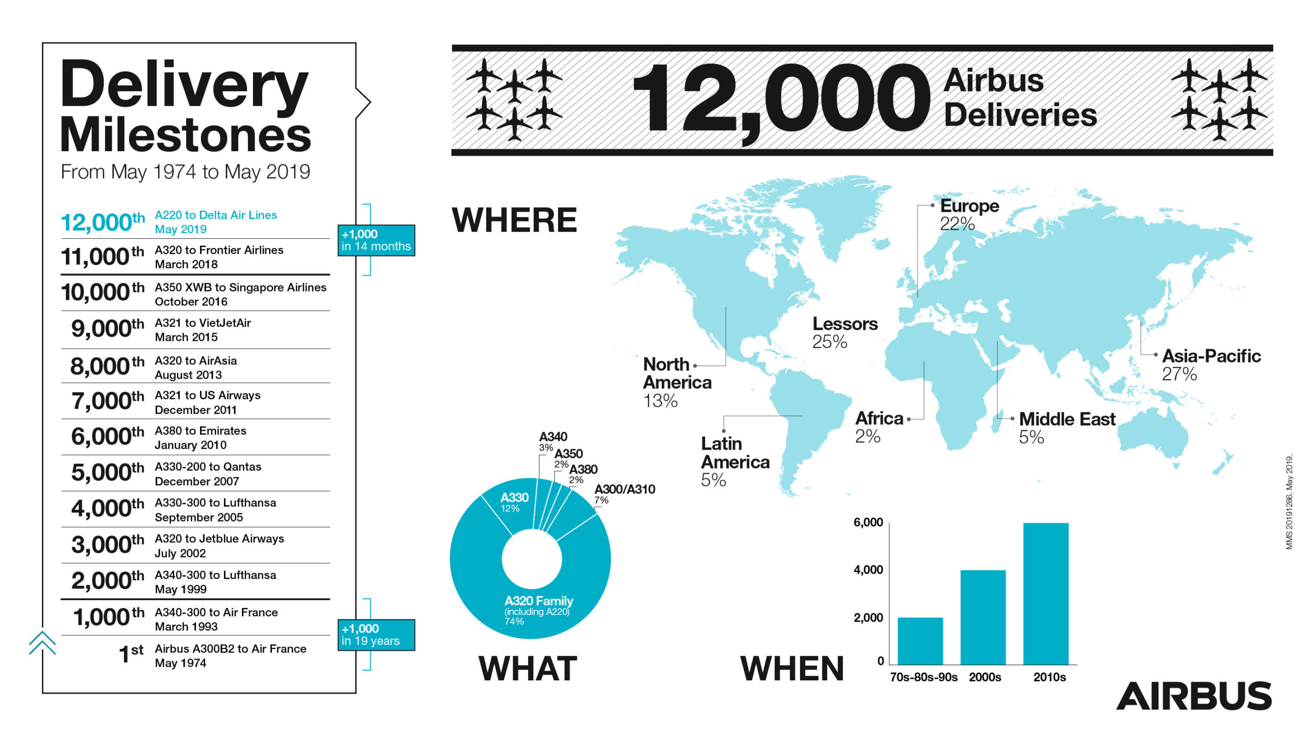 12k-aircraft-infographic